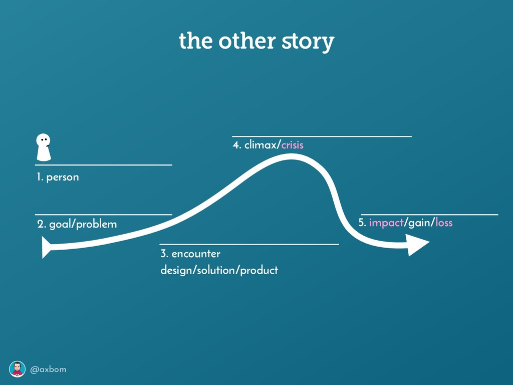 @axbom the other story 1. person 2. goal/problem...