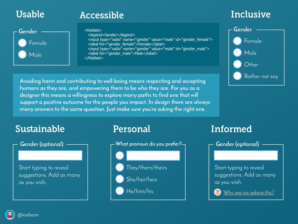 @axbom Usable Female Male Gender Accessible <fi...
