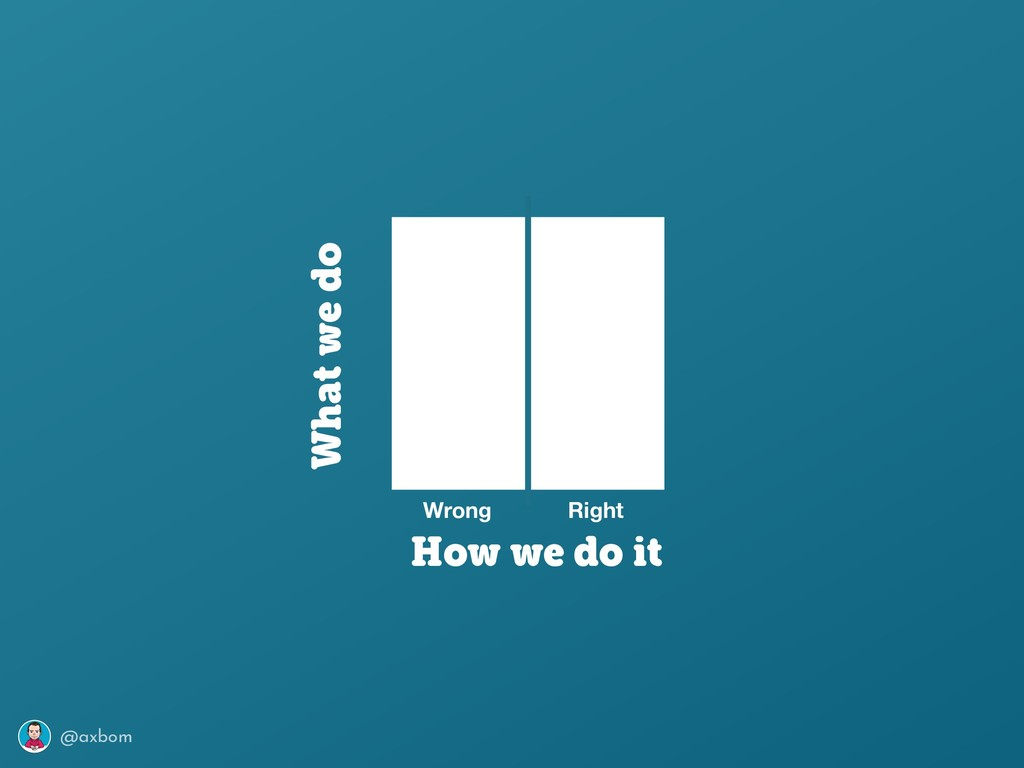 @axbom Wrong Right What we do How we do it