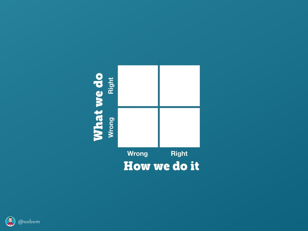 @axbom Wrong Right Wrong Right What we do How w...