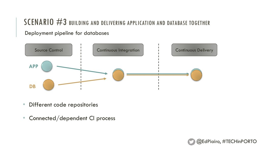 Deployment pipeline for databases Source Contro...
