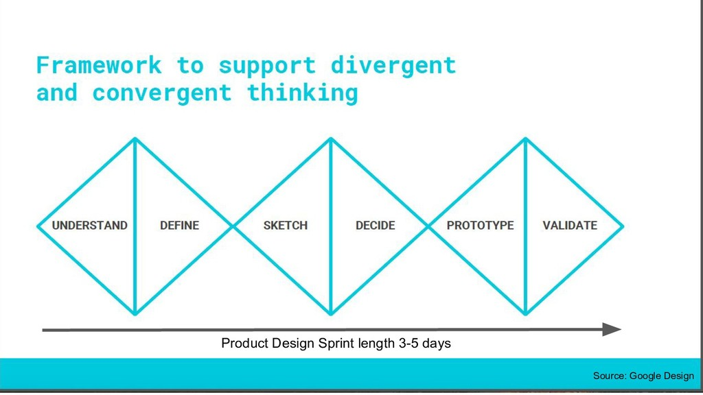3 SpiNovation Labs Product Design Sprint length...