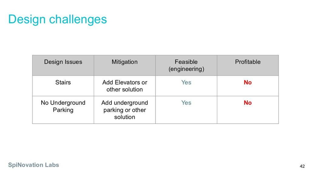 Design challenges SpiNovation Labs 42 Design Is...