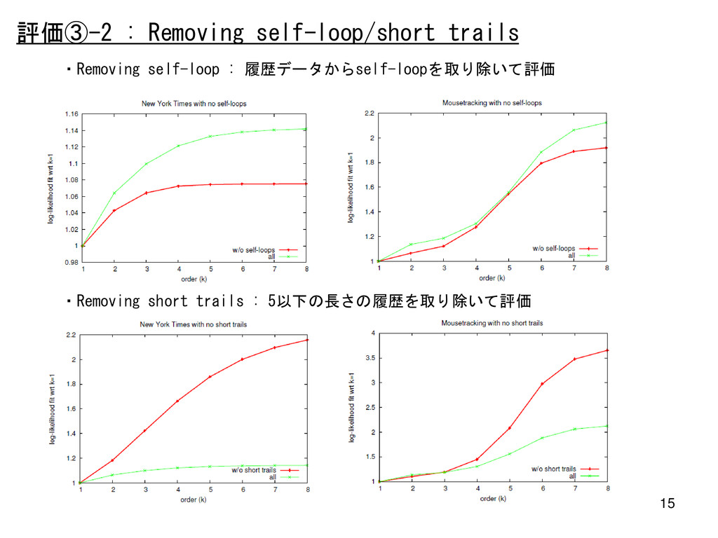 15 評価③-2 : Removing self-loop/short trails ・Rem...