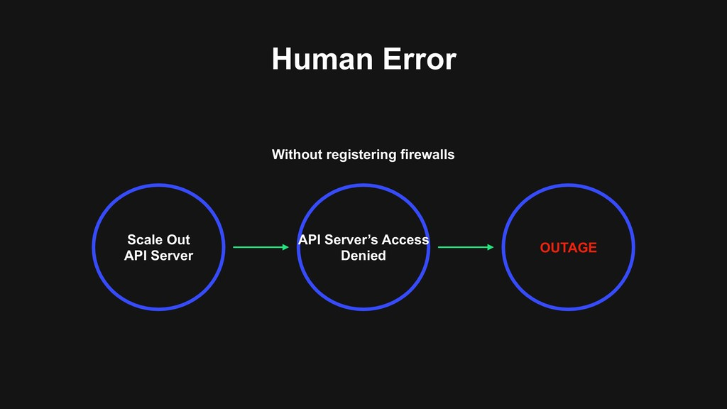 Without registering firewalls Human Error Scale...