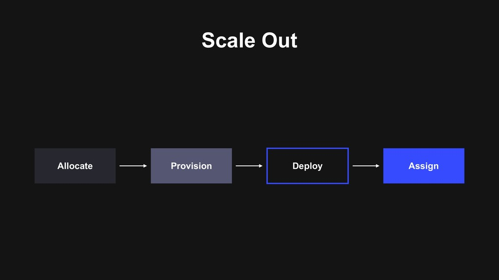 Scale Out Assign Deploy Provision Allocate