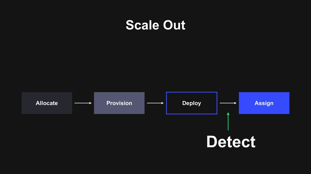 Scale Out Assign Deploy Provision Allocate Dete...