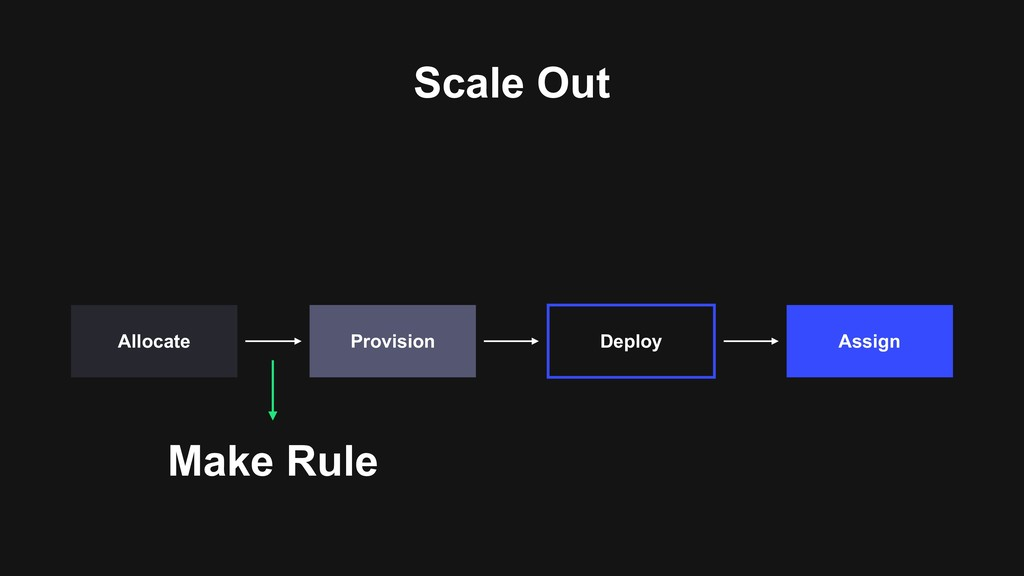 Scale Out Assign Deploy Provision Allocate Make...