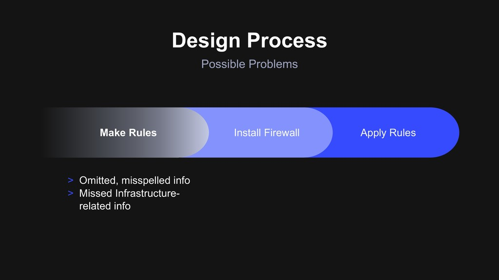 Design Process Possible Problems > Omitted, mis...