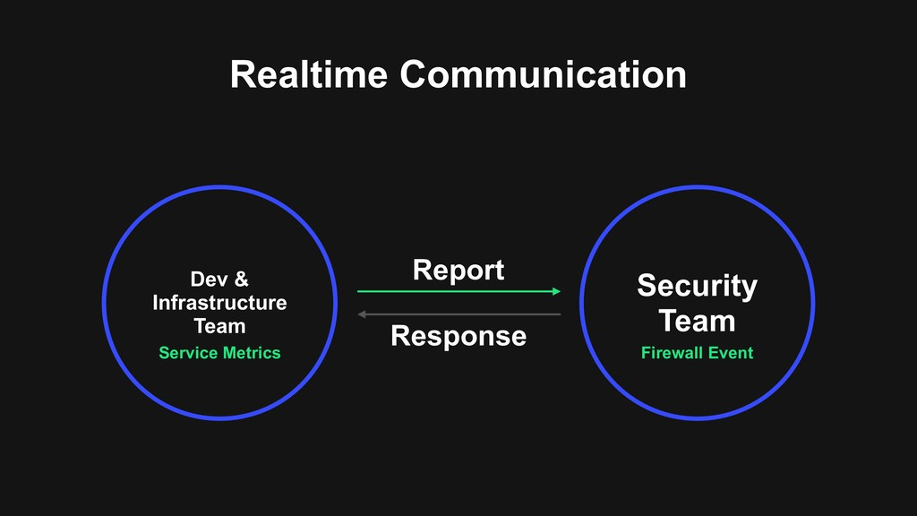 Realtime Communication Service Metrics Dev & In...