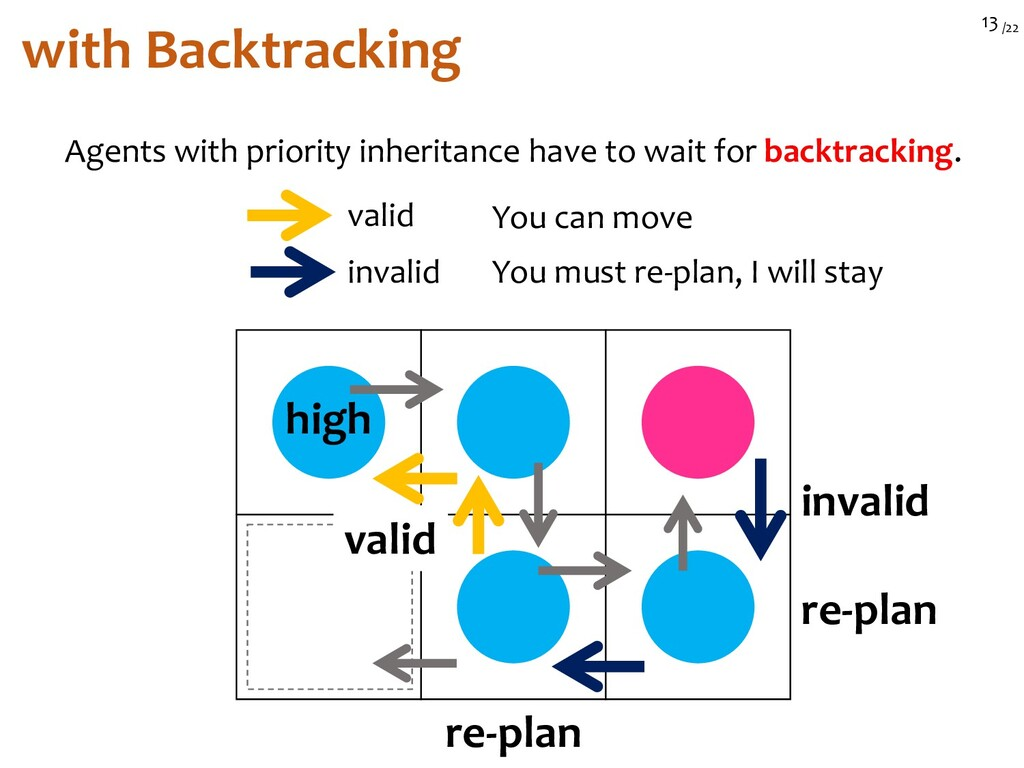 /22 13 with Backtracking high Agents with prior...