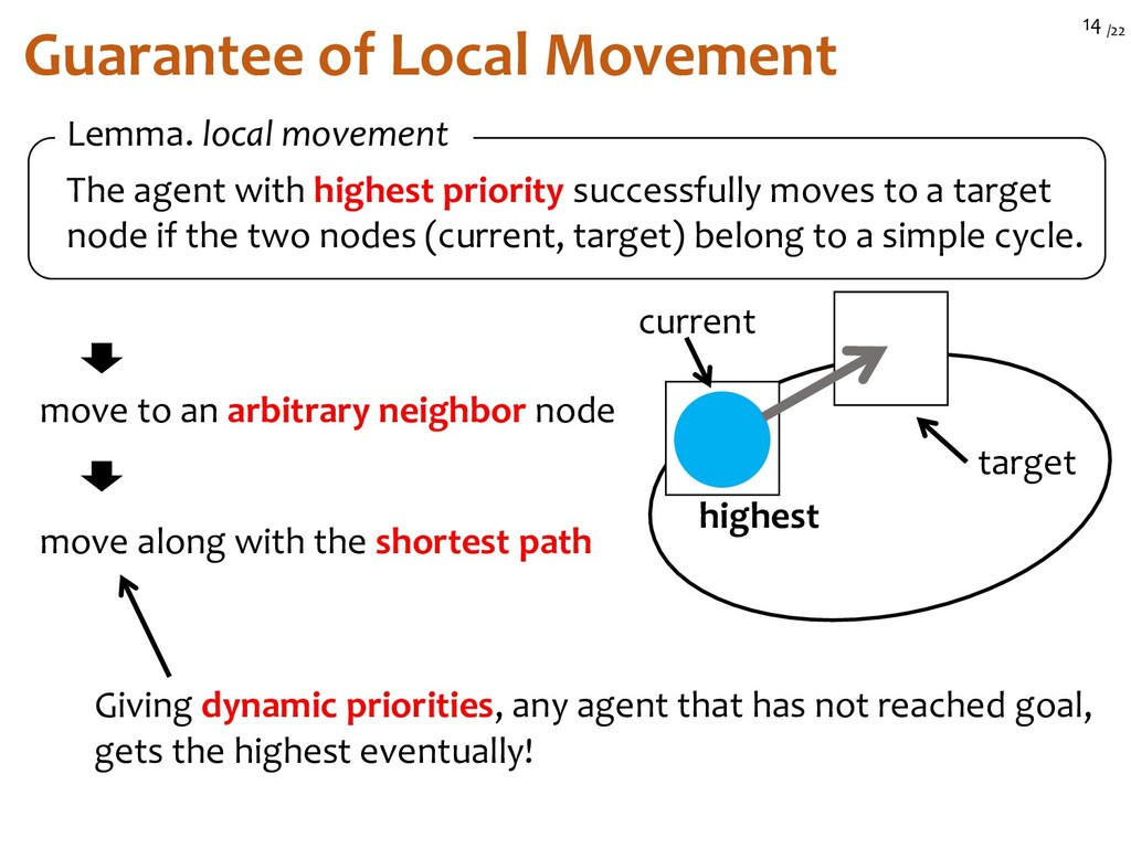 /22 14 Guarantee of Local Movement The agent wi...