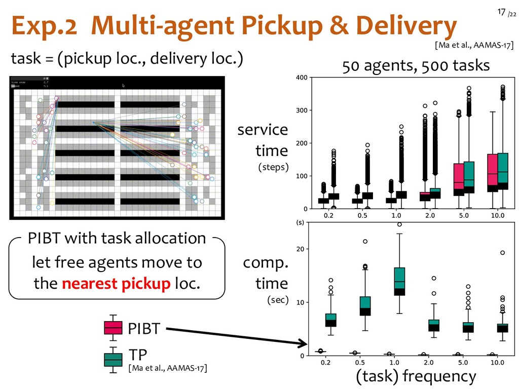 /22 17 Exp.2 Multi-agent Pickup & Delivery [Ma ...