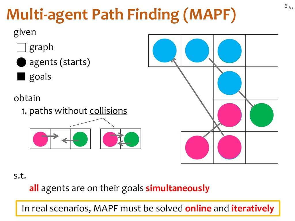 /22 6 given agents (starts) graph goals obtain ...