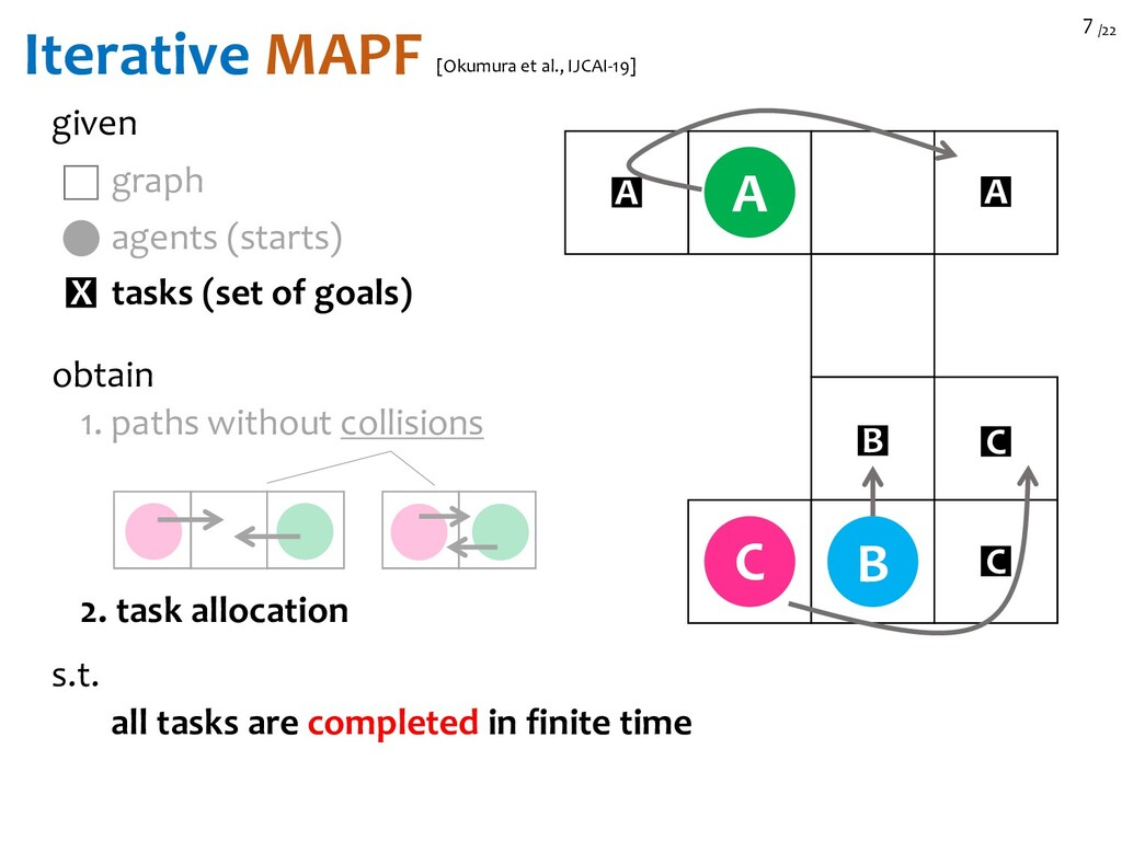 /22 7 Iterative MAPF given B C A agents (starts...