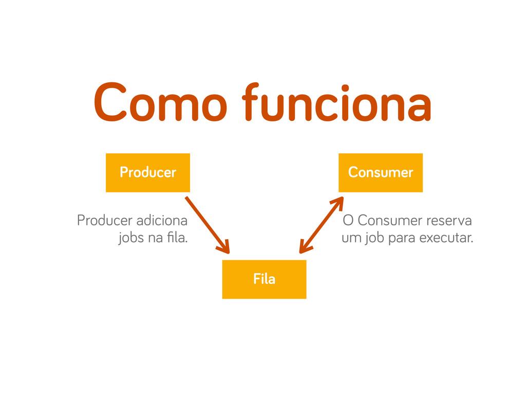 Como funciona Fila Producer Consumer Producer a...