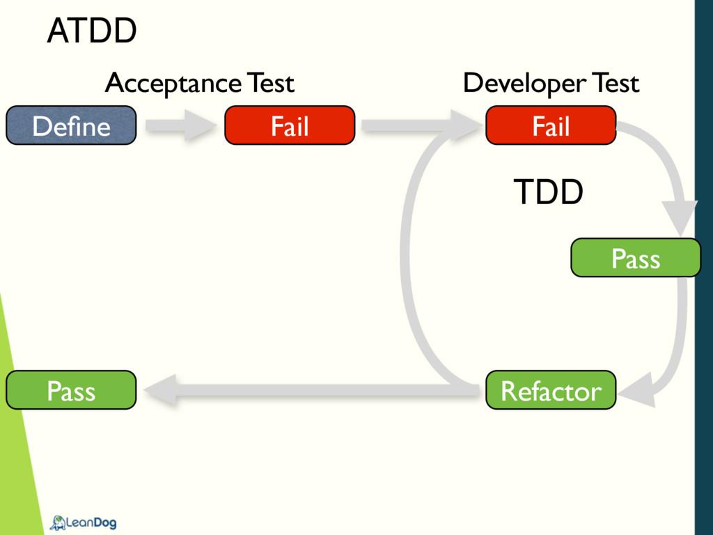 ATDD Define Fail Fail Refactor Pass Pass Accepta...