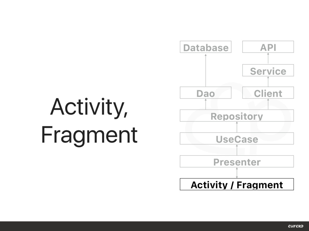 Activity, Fragment Dao Repository UseCase Pres...