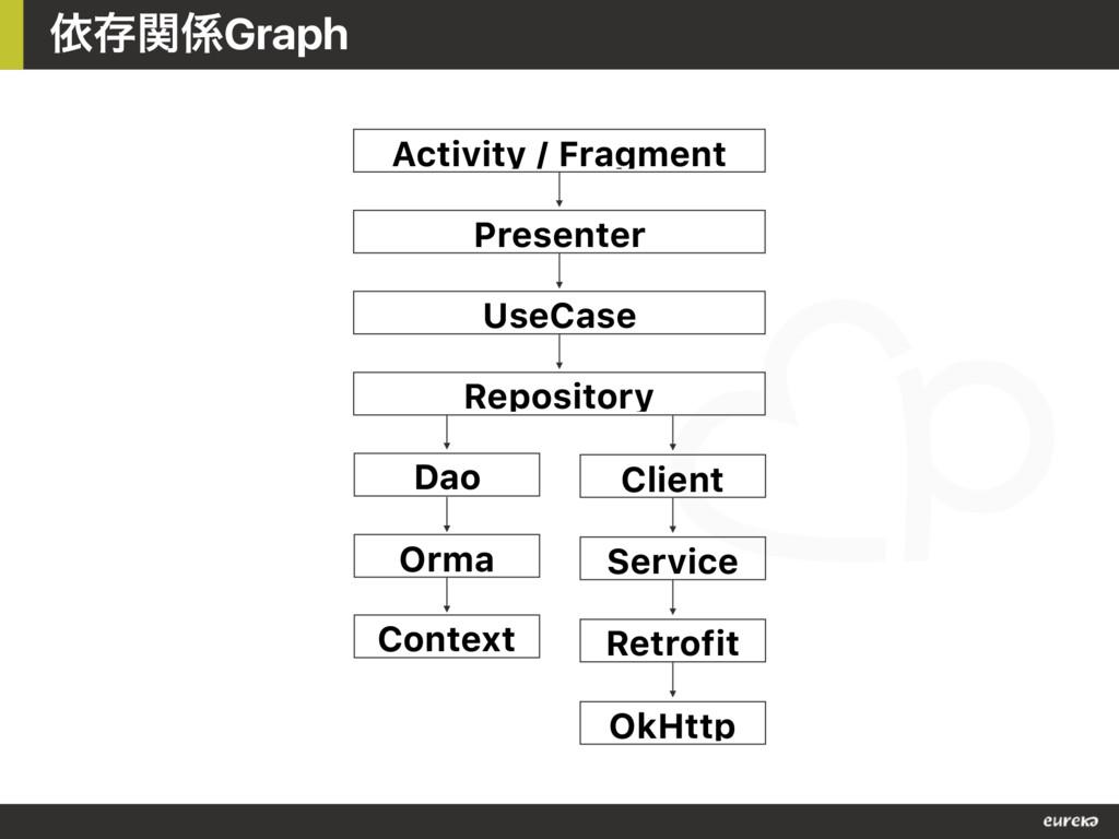ґଘؔGraph Dao Client Repository UseCase Present...