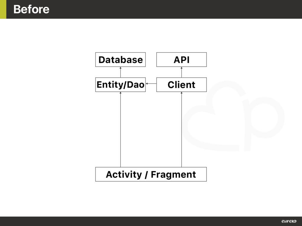 Before Entity/Dao Database API Client Activity ...