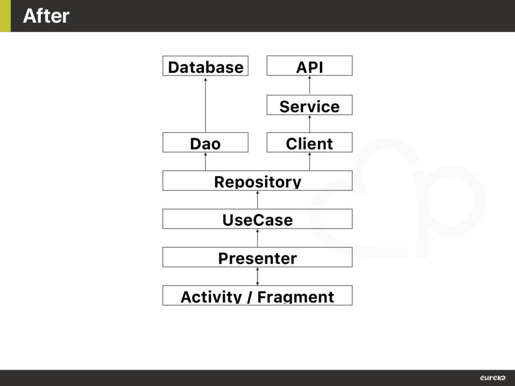 After Dao Database API Client Repository UseCas...