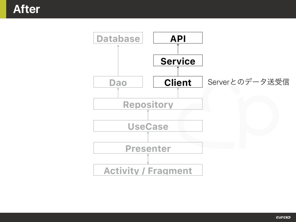 After Dao Client Repository UseCase Presenter A...