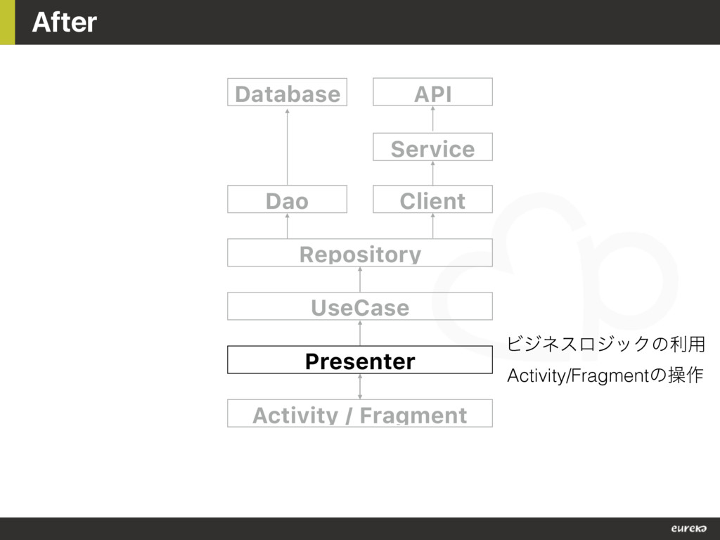 After Dao Repository UseCase Presenter Activity...