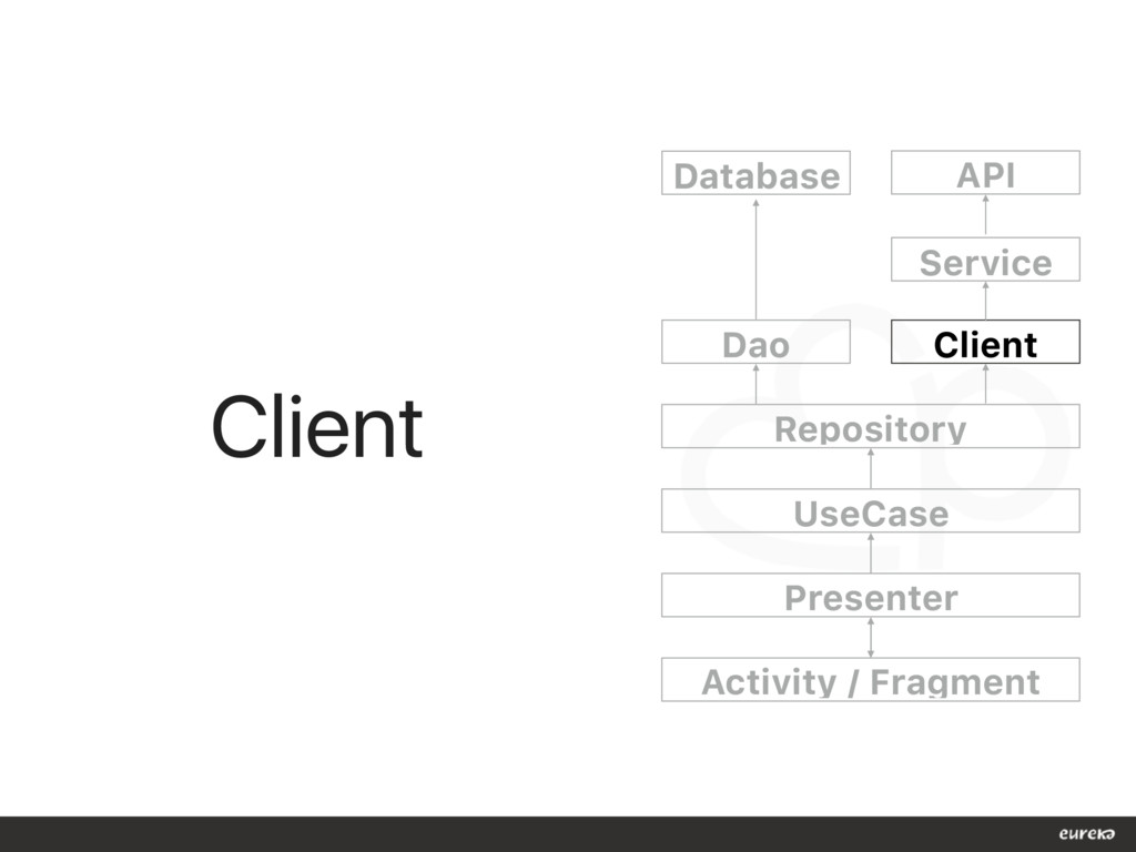 Client Dao Client Repository UseCase Presenter ...