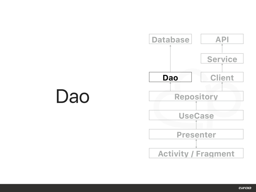 Dao Dao Client Repository UseCase Presenter Act...
