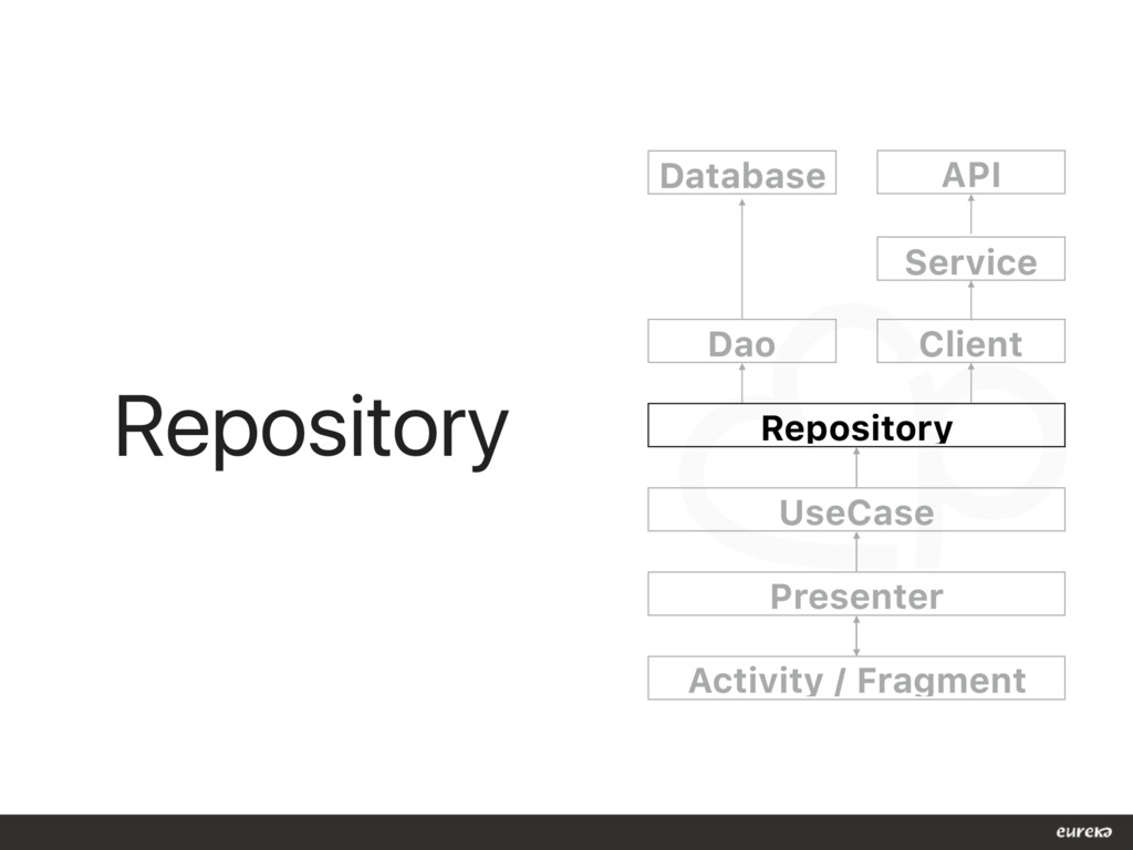 Repository Dao Repository UseCase Presenter Act...