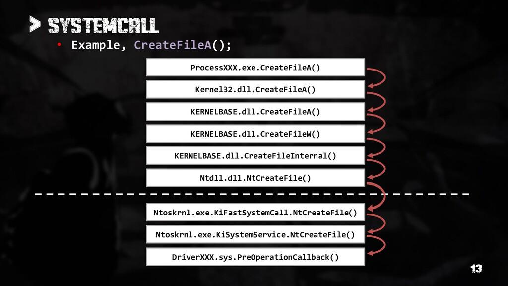 > • Example, CreateFileA(); ProcessXXX.exe.Crea...