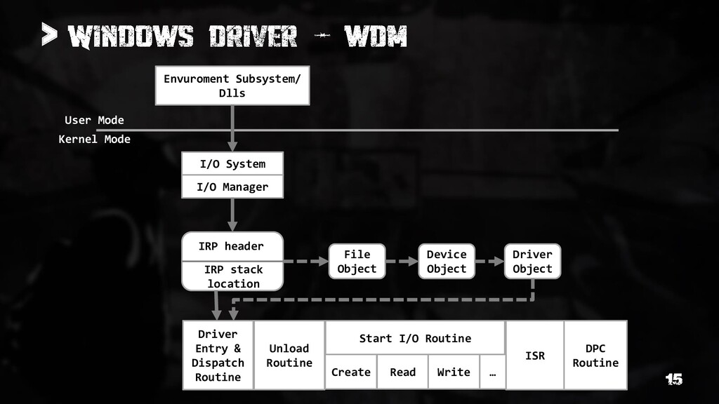 > Envuroment Subsystem/ Dlls I/O System Kernel ...