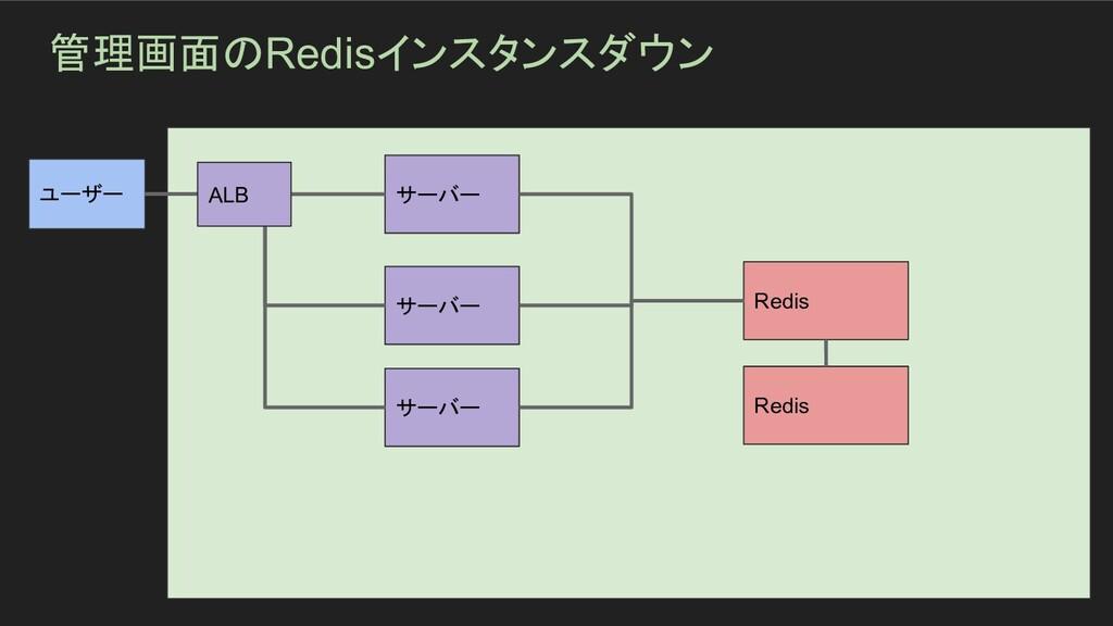 管理画面のRedisインスタンスダウン ユーザー サーバー サーバー サーバー Redis R...