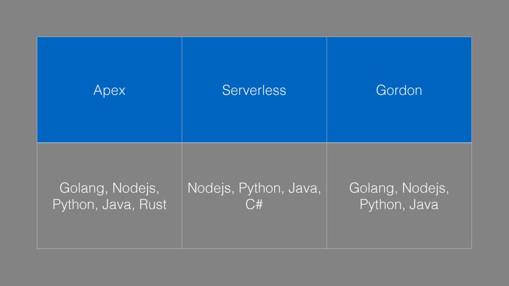 Apex Serverless Gordon Golang, Nodejs, Python, ...