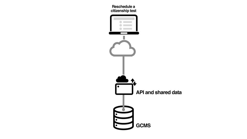Reschedule a citizenship test GCMS API and shar...