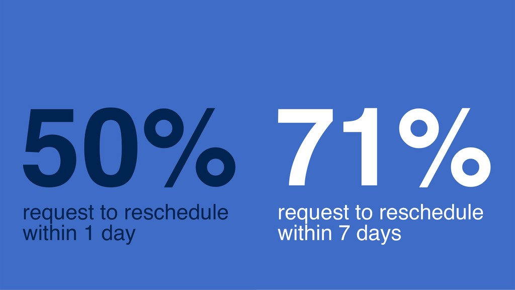 50% request to reschedule within 1 day 71% requ...