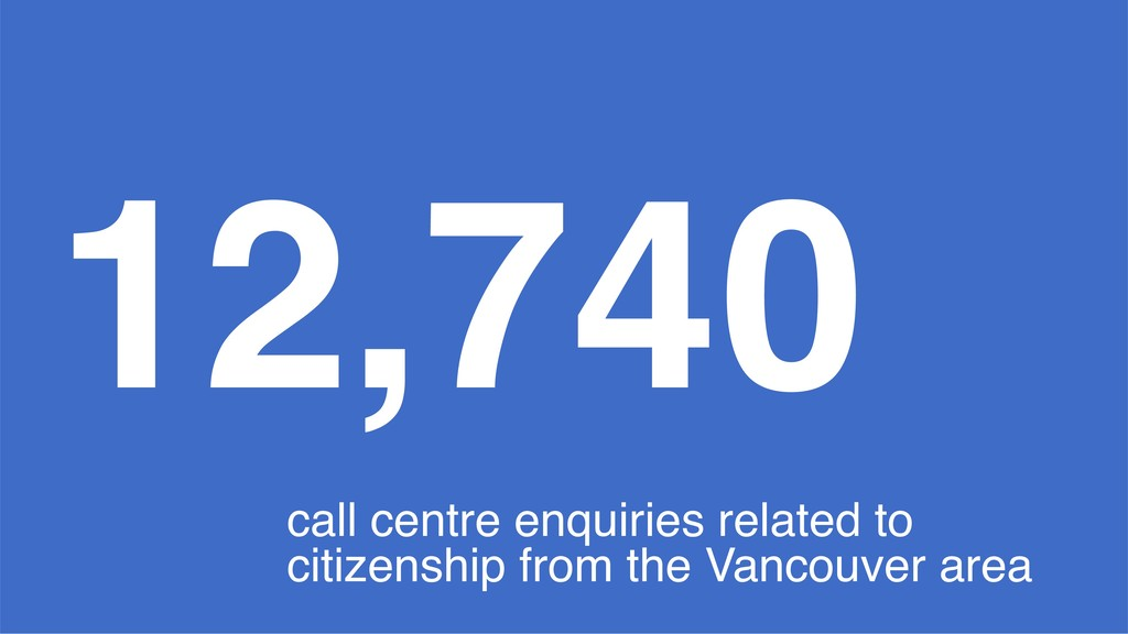 12,740 call centre enquiries related to citizen...