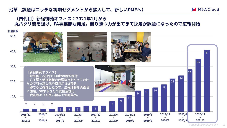 M&A M&A IT M&A ×
