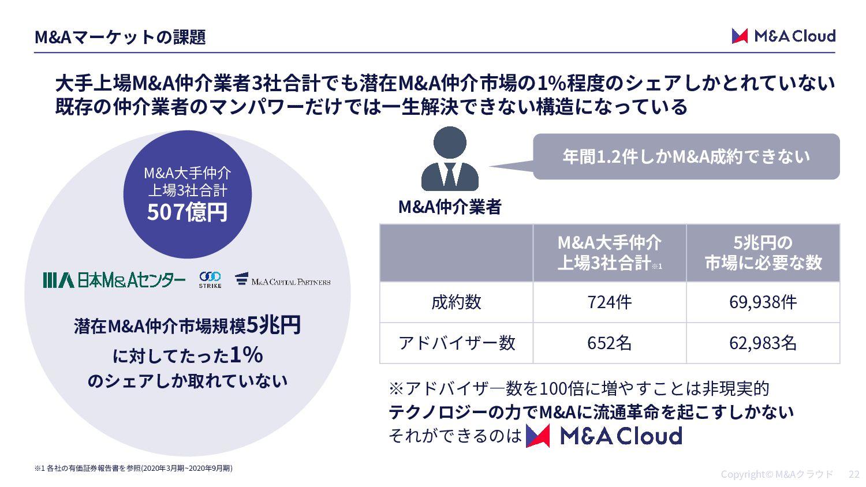 M&A M&A M&A M&A 雇 M&A M&A M&A 1. 2. M&A・出資ニーズを掲載