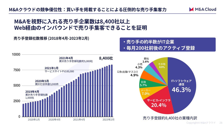 IT M&A 売り手/ROX ങ͍ख#TNP 案件規模 非公開 スキーム M&A(100%株...