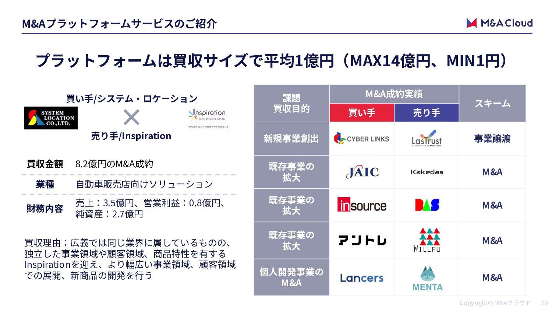 M&A MACAP MACAP トM&A M&A / M&A 65 3% M&A (MACAP...