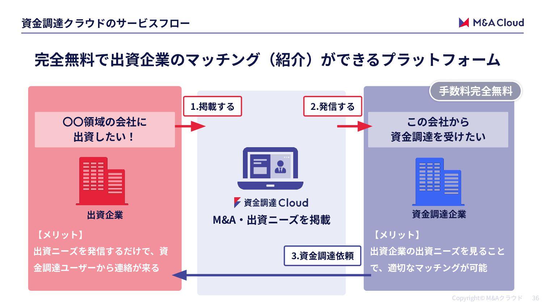 評価制度について 2 2 PERSONAL EVALUATION SYSTEM