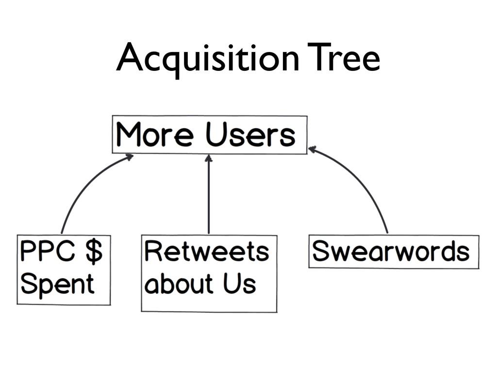 Acquisition Tree