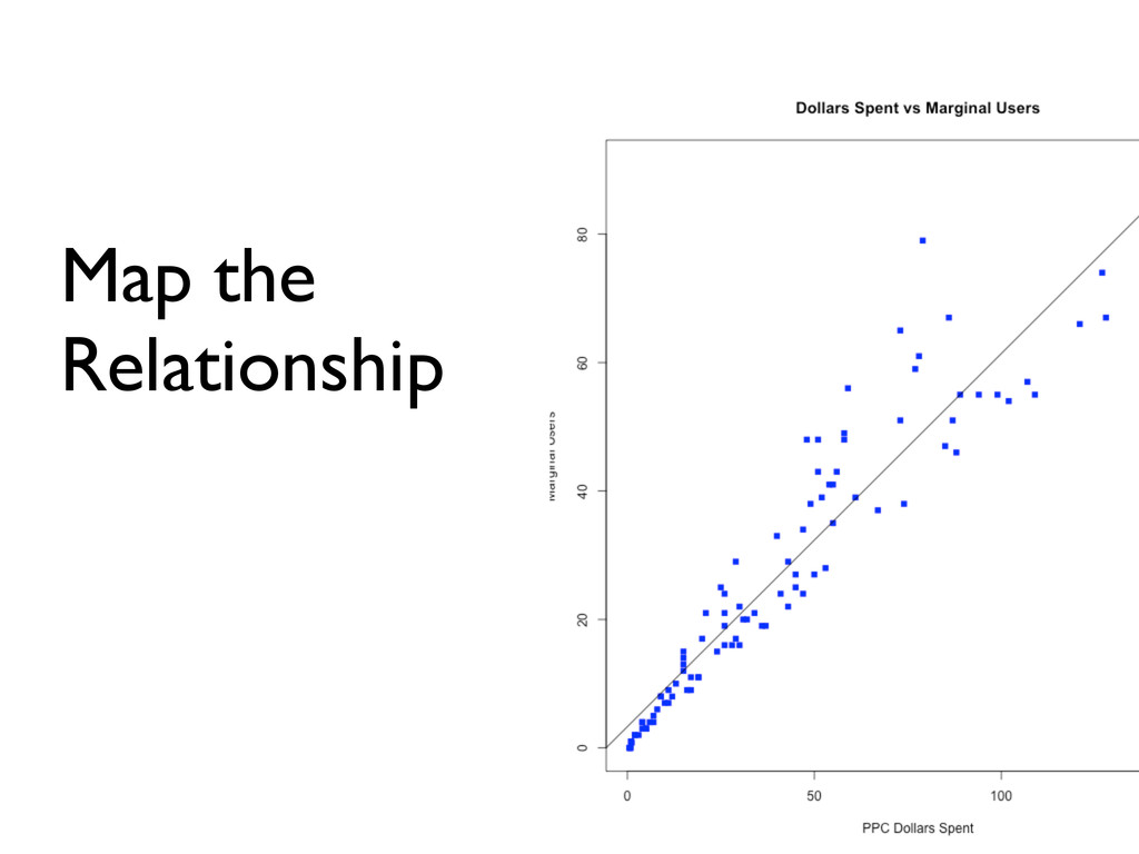 Map the Relationship
