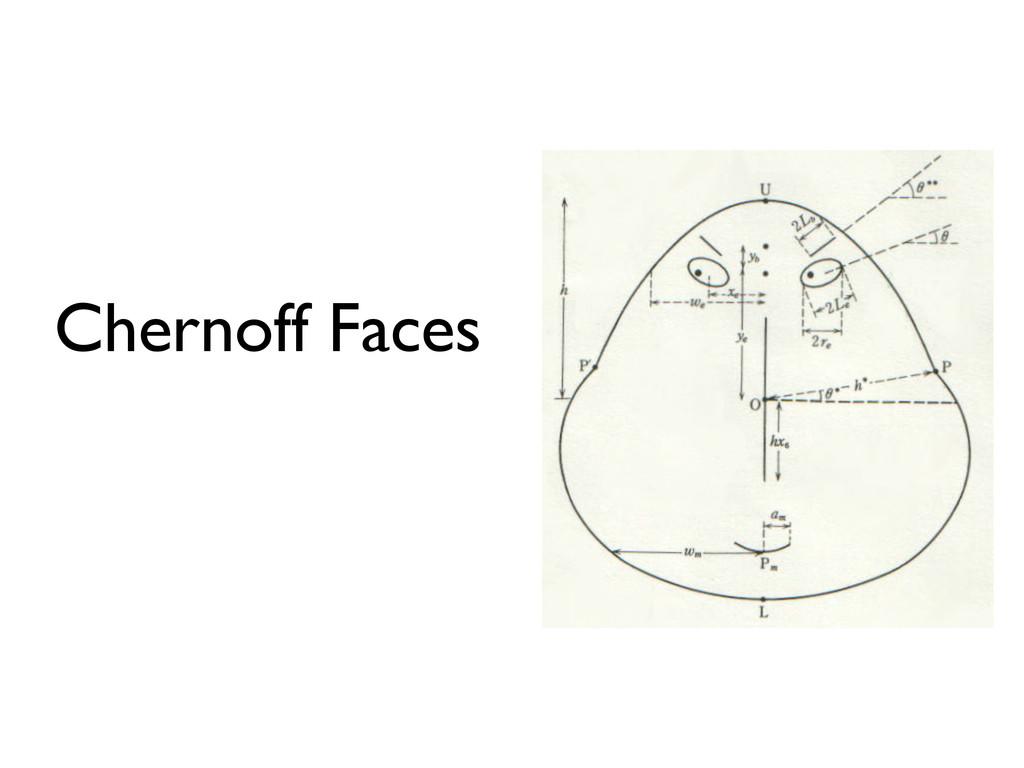 Chernoff Faces