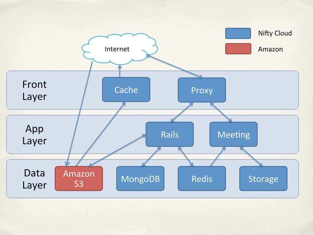Data$ Layer App$ Layer Front$ Layer Proxy R...