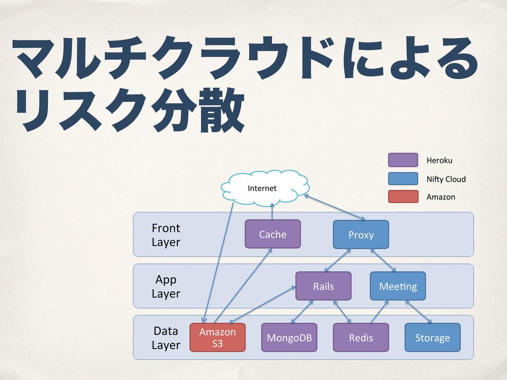 ϚϧνΫϥυʹΑΔ ϦεΫ Data$ Layer App$ Layer Front...