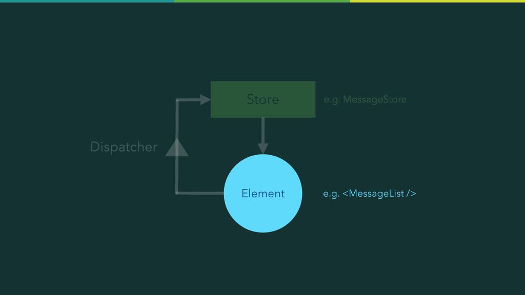 Store Element Dispatcher e.g. MessageStore e.g....
