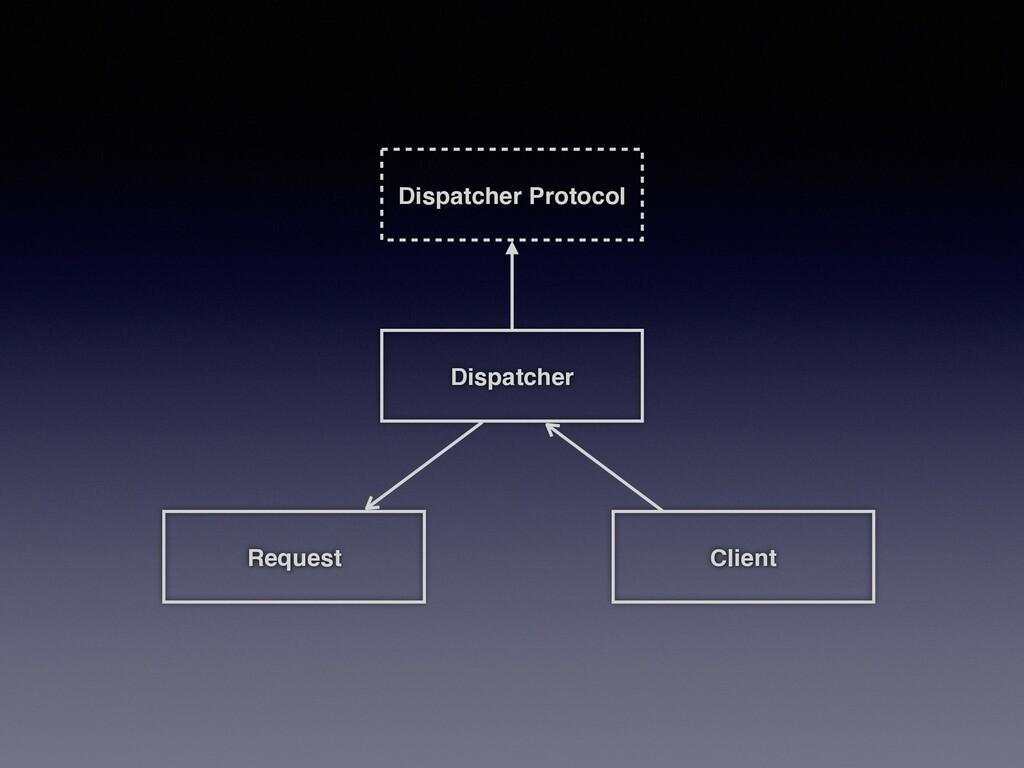 Dispatcher Client Request Dispatcher Protocol