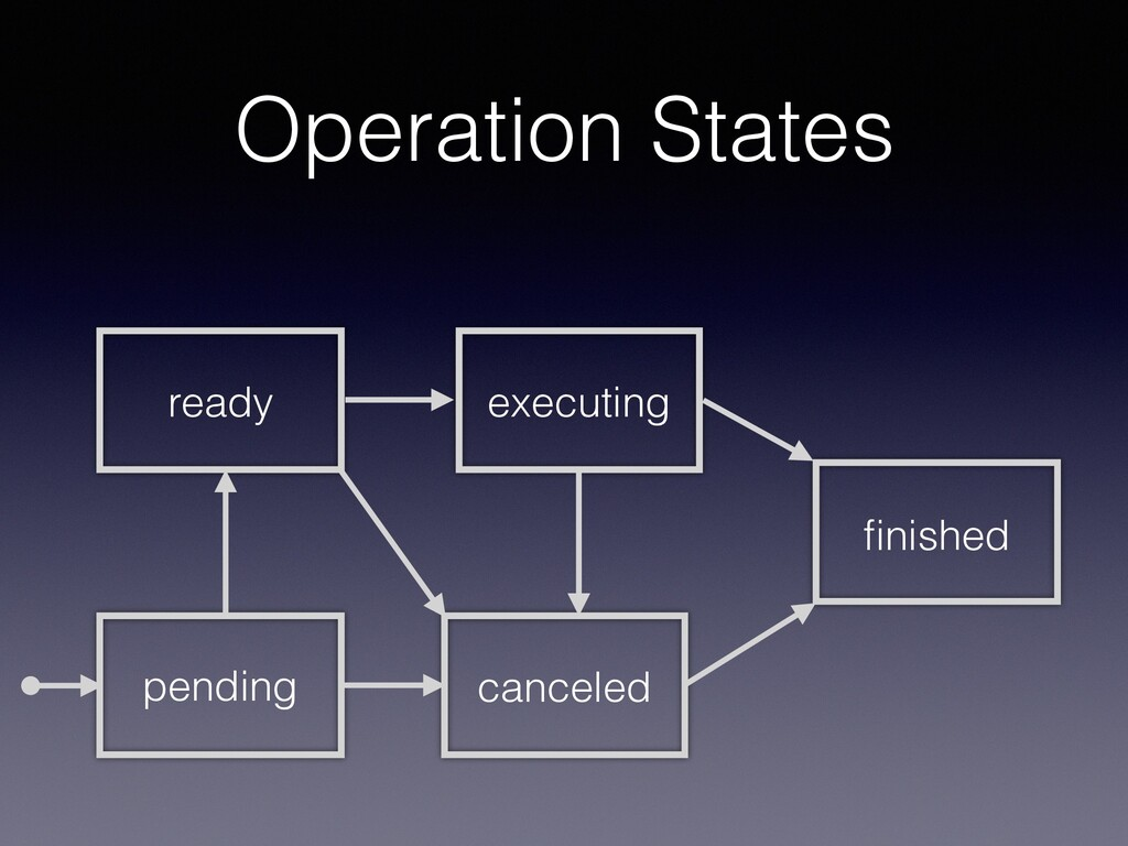 Operation States ready finished executing cancel...